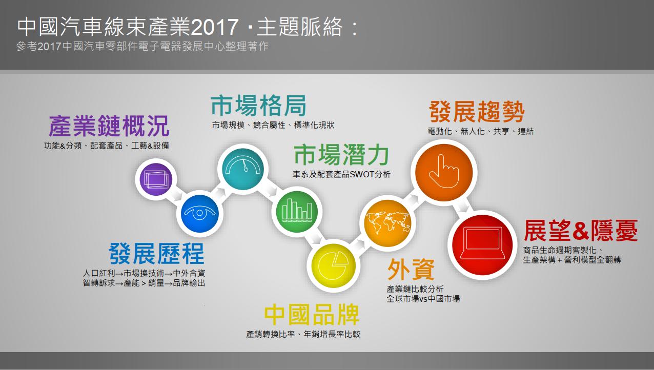 中國汽車線束行業研究報告2017page2.png
